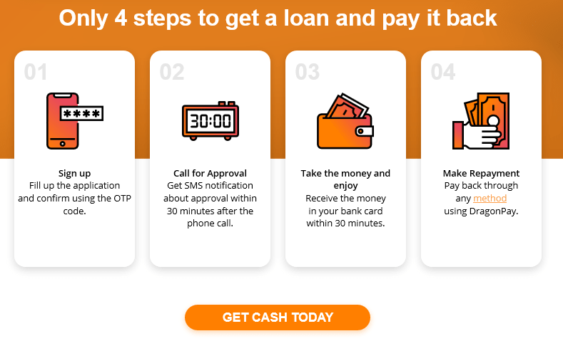 Loan for Self-Employed in the Philippines from Moneycat PH